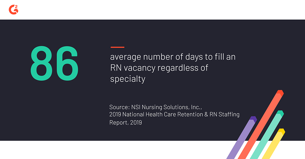 According to a 2019 report from NSI Nursing Solutions Inc., it takes 86 days on average to fill an RN vacancy, regardless of specialty
