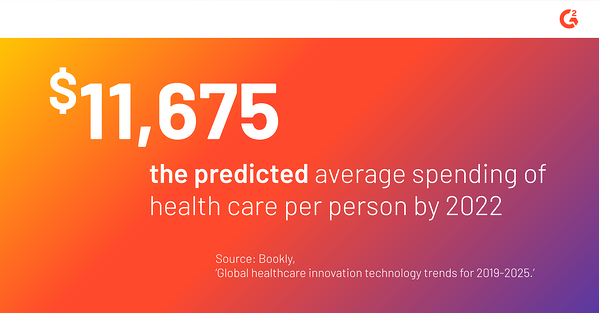 According to Bookly, $11,675 is predicted to be the average cost of health care per person by 2022.