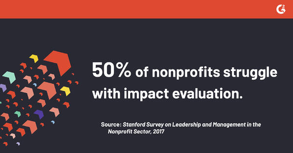 According the Stanford Survey on Leadership and Management in the Nonprofit Sector, 50% of nonprofits struggle with impact evaluation