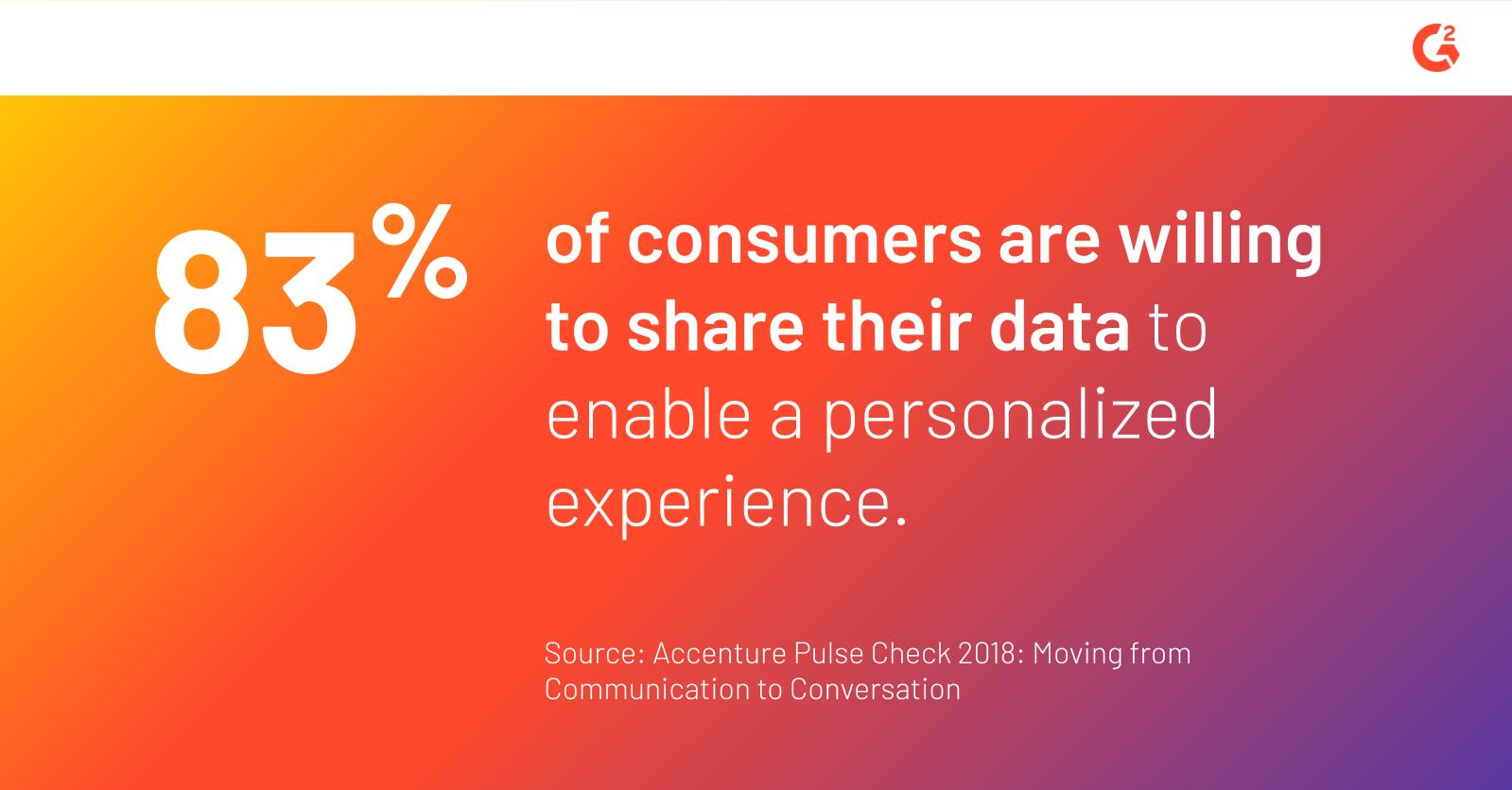 According to an Accenture survey, 83% of consumers are willing to share their date to enable a personalized experience