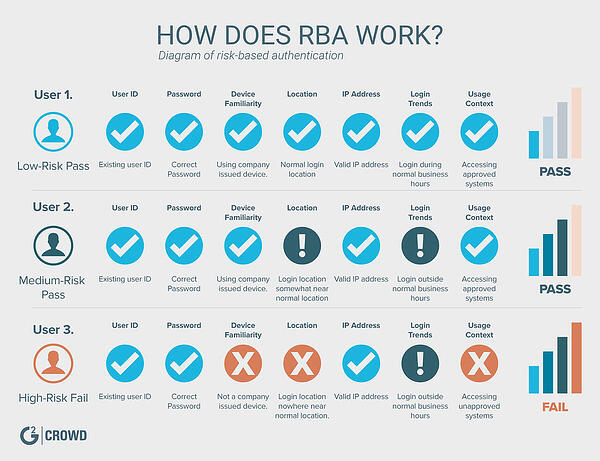 risk-based authentication RBA guide