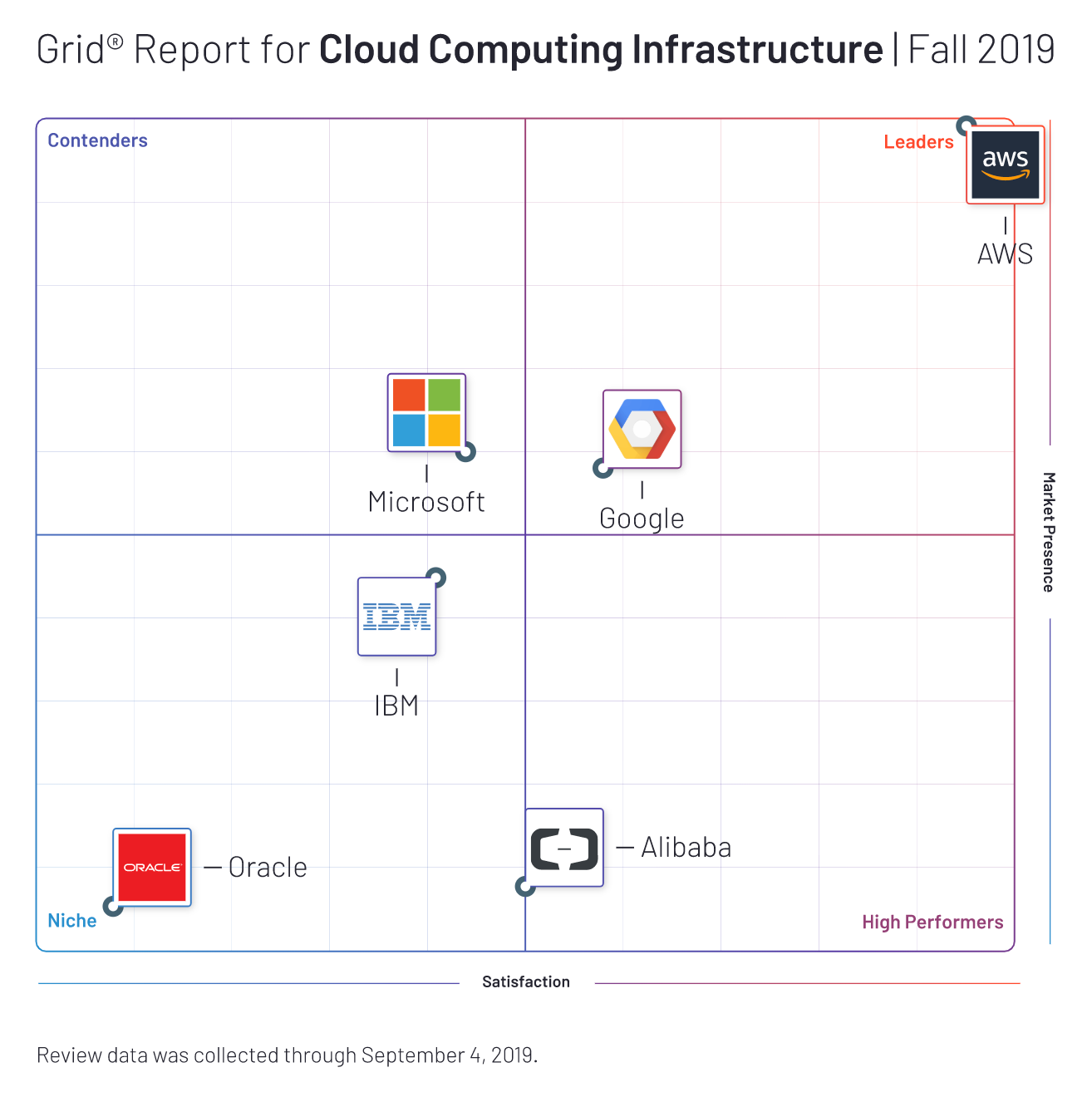 cloud-computing-infrastructure-fall-2019