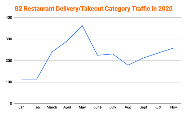 Restaurant Delivery/Takeout software category traffic on G2: graph
