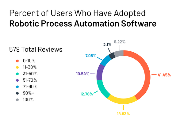 Percent of users who have adopted robotic process automation software