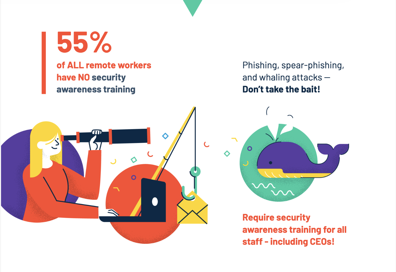 G2 survey infographic: 55% of all remote workers have NO security awareness training