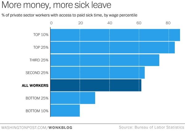 sick leave statistics