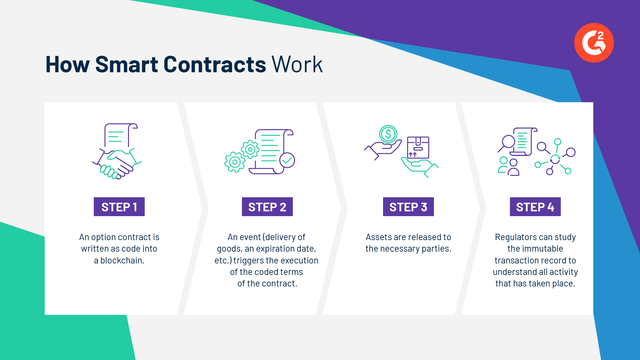 G2 infographic: a step by step guide to how smart contracts work