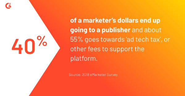 40% of a marketer's dollars end up going to a publisher and about 55% goes towards 'ad tech tax,' or other fees to support the platform.