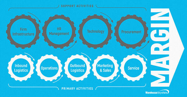 supply chain activities graphic
