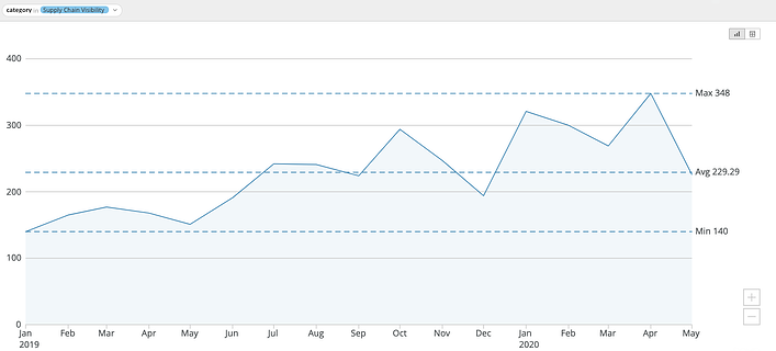 Graph showing traffic for the supply chain visibility category has increased over 24% over the last 90 days