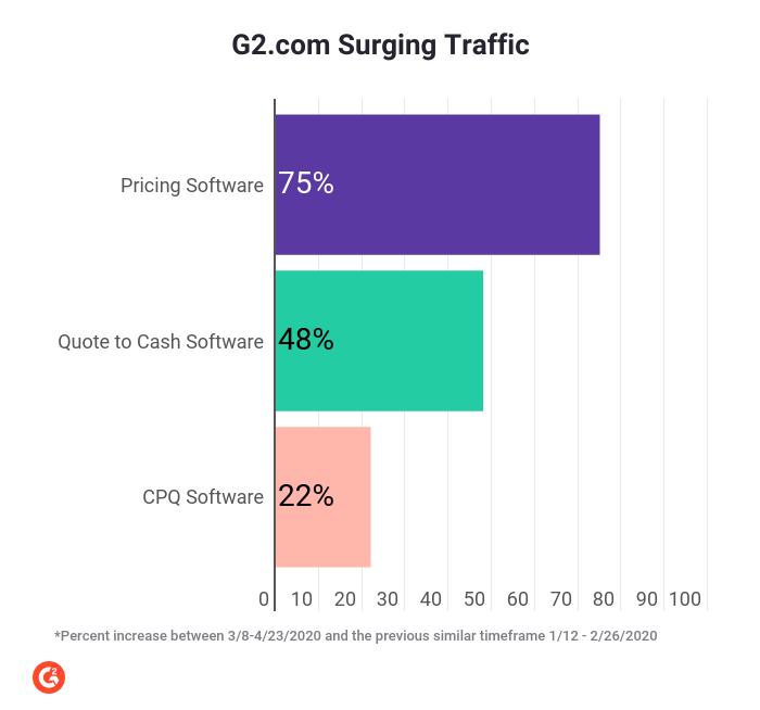 surging-traffic-cpq