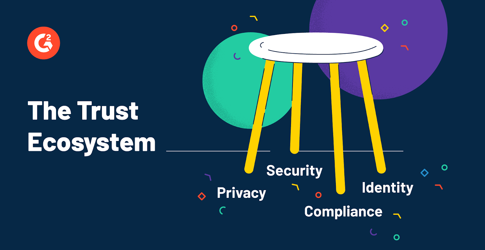 four-legged stool depicting security, privacy, compliance and identity which together make the trust ecosystem more secure