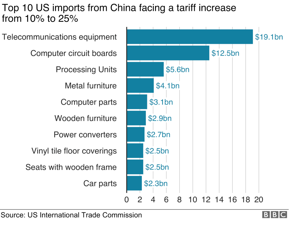 graph showing top 10 US imports from China facing a tariff increase from 10% to 25%