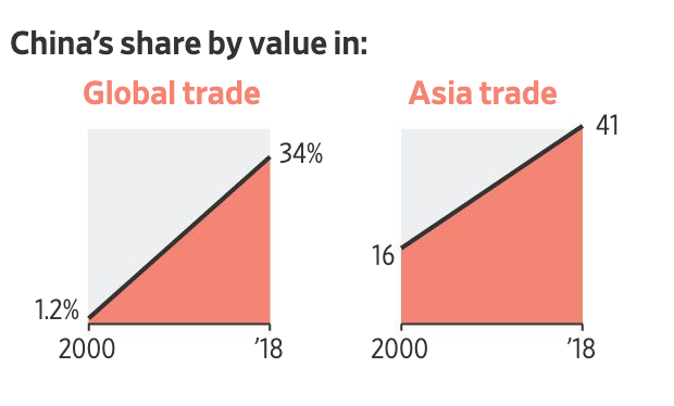 graph showing China's share by value in global and asia trade