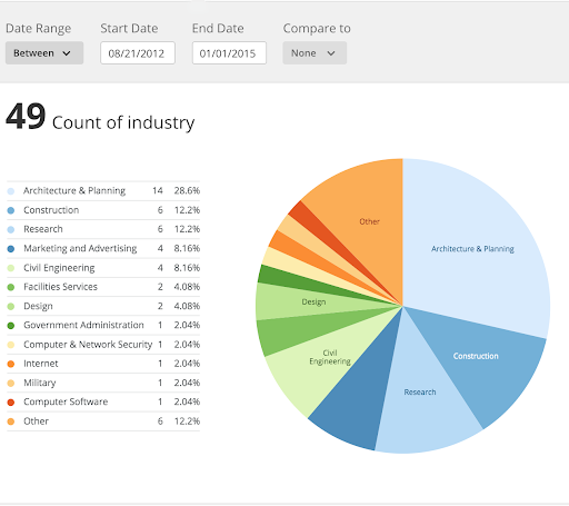 49 industries represented in the General-Purpose CAD category from August 2012 until January 2015