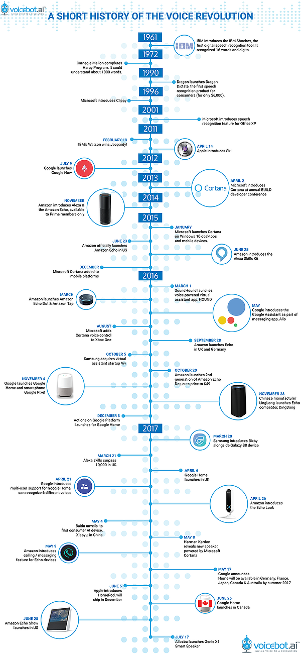 graphic depicting timeline of the voice assistant revolution