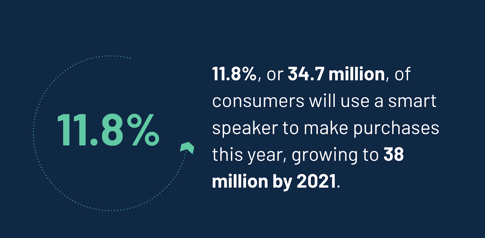 11.8% of consumers will use a smart speaker to make purchases this year, growing to 38 million by 2021.